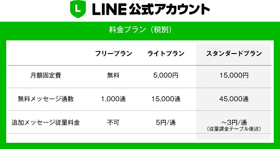 LINE公式アカウント 料金表